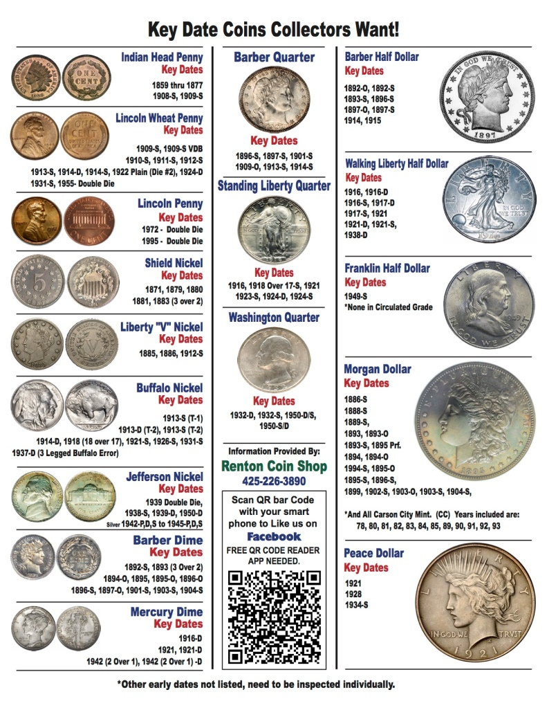 Key Date Coin List